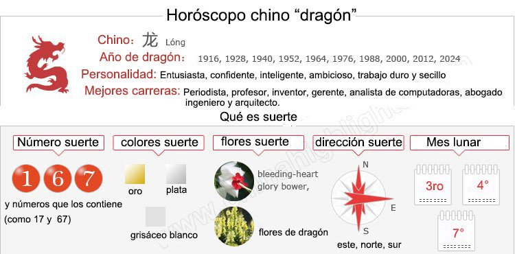 Information for the Chinese Zodiac Dragon