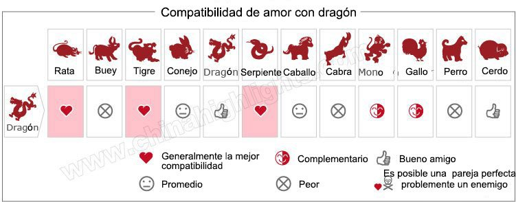 Love Compatibility with the Dragon